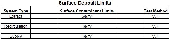 VT Surface Deposit Levels